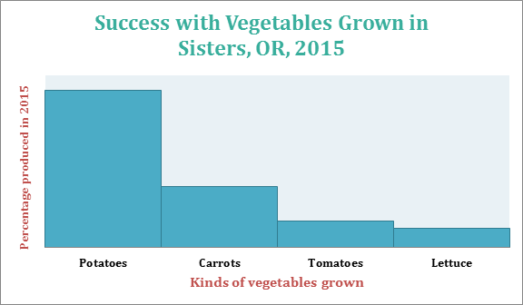 Bar chart showing crop production in a garden in central Oregon.