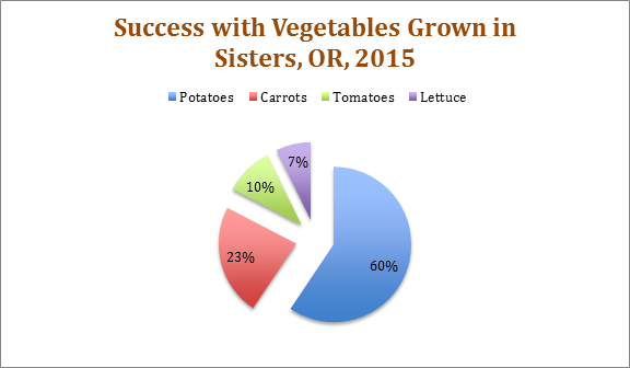 Chart showing percentage of crop yields in a home garden in central Oregon. Potatoes were 59% of the harvest, carrots 23%, tomatoes 10% and lettuce 7%.