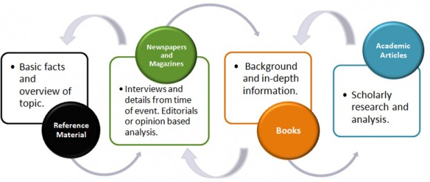 An image showing various types of resources and the type of information you might find in them, with arrows pointing back and forth.